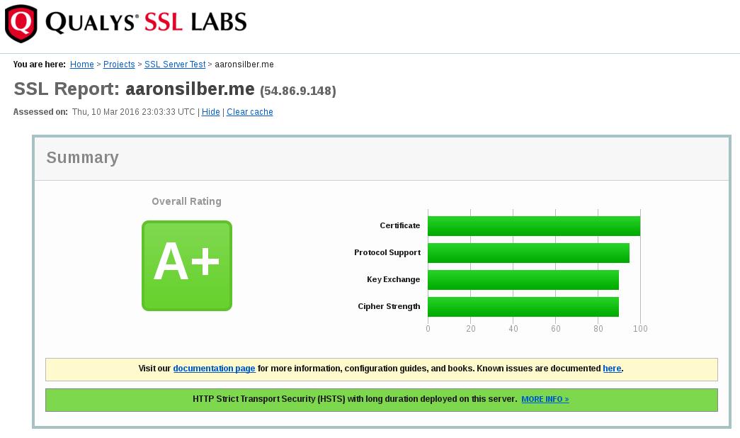 Screenshot of A+ Rating on Qualys SSL Labs